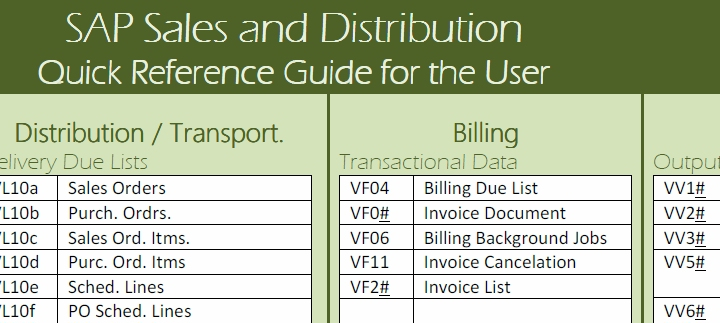 Sales And Distribution Configuration Manual